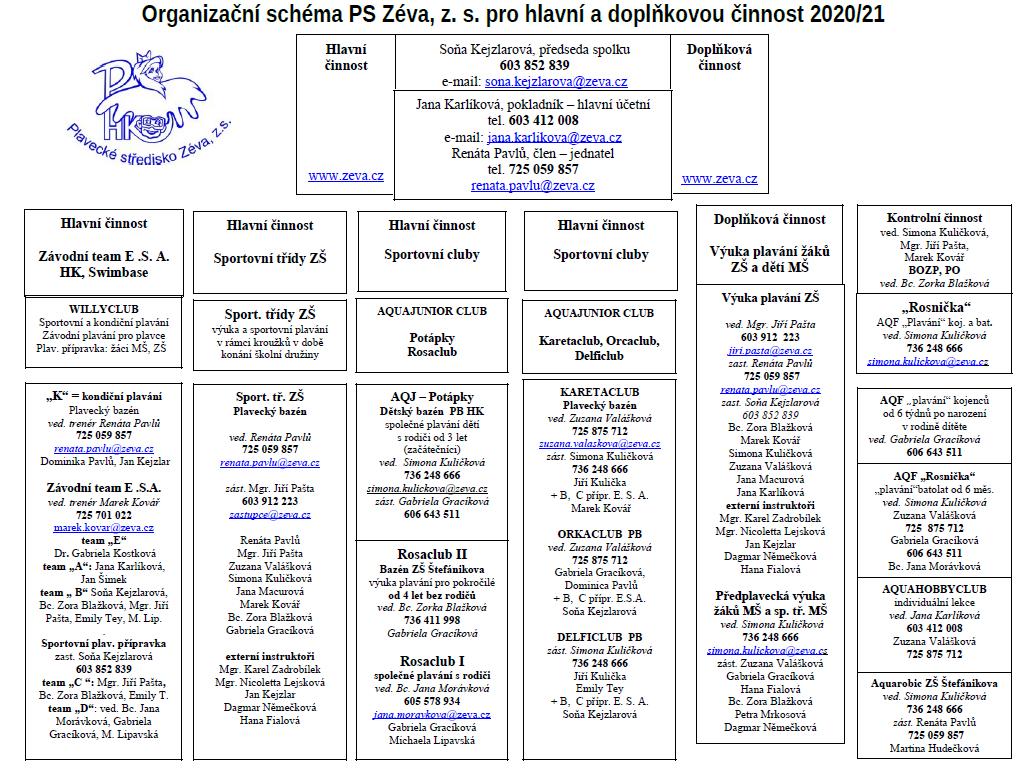 Organizační schema PS Zeva z. s. 2021